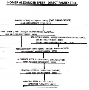 Speer Family Tree