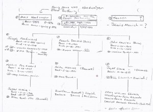 Family tree of Banks Oregon Family Hardweiger